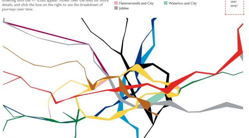 London underground passengers on a week