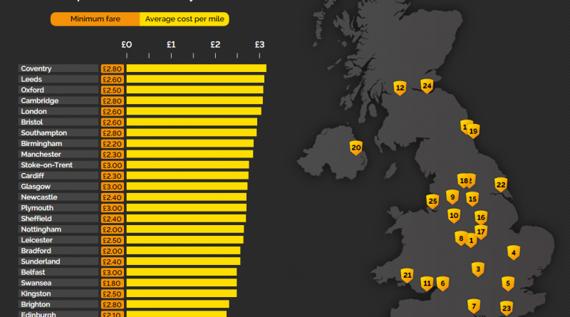 The rising cost of cab fares in some of the UK's biggest cities