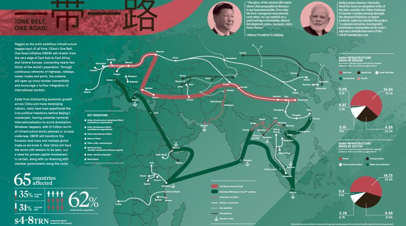 China's One Belt, One Road initiative
