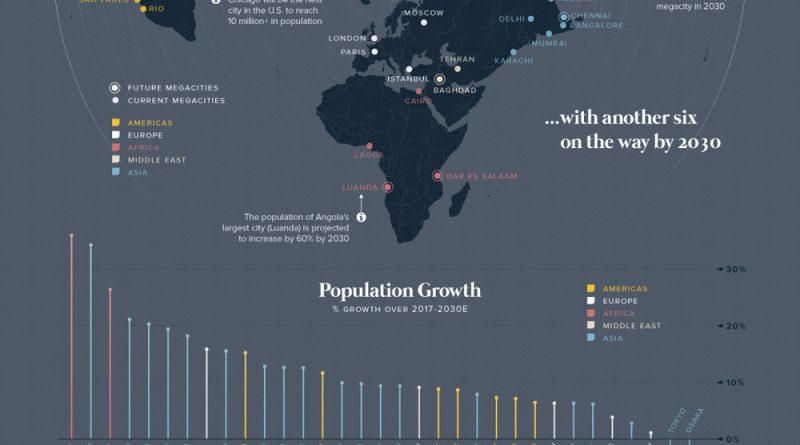 The World's New Megacities in 2030
