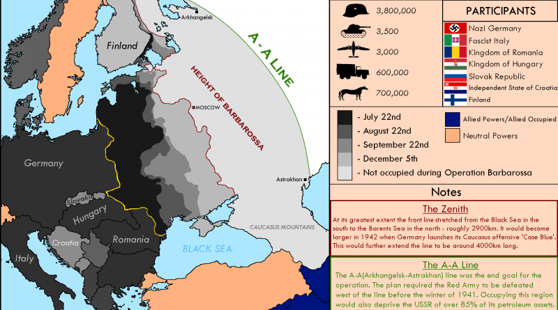 The Axis invasion of the USSR during the WW2