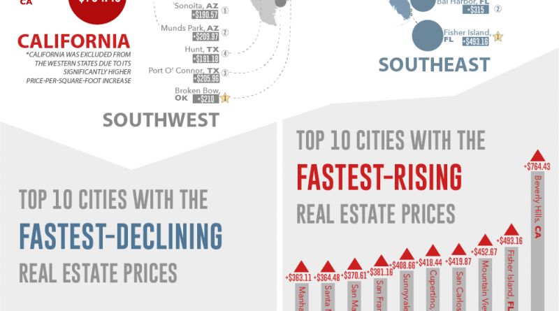 United States: Where Real Estate Prices are Rising Fastest