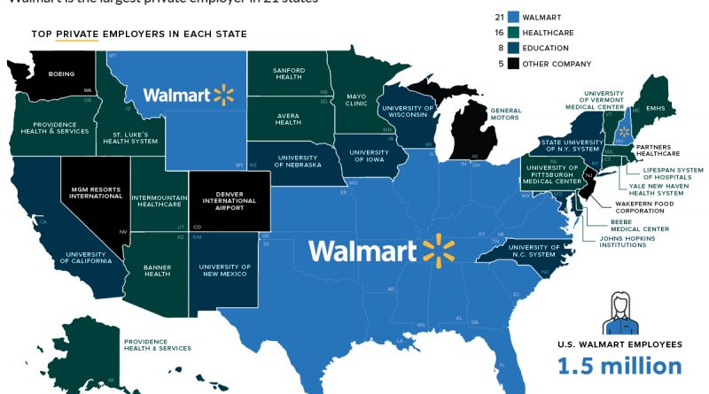 biggest employers in the U.S.