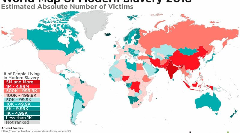 Slavery in the world