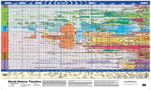 Tim line map poster