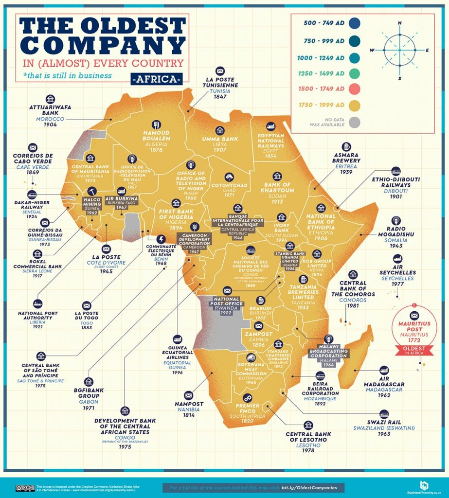 The oldest companies in Africa