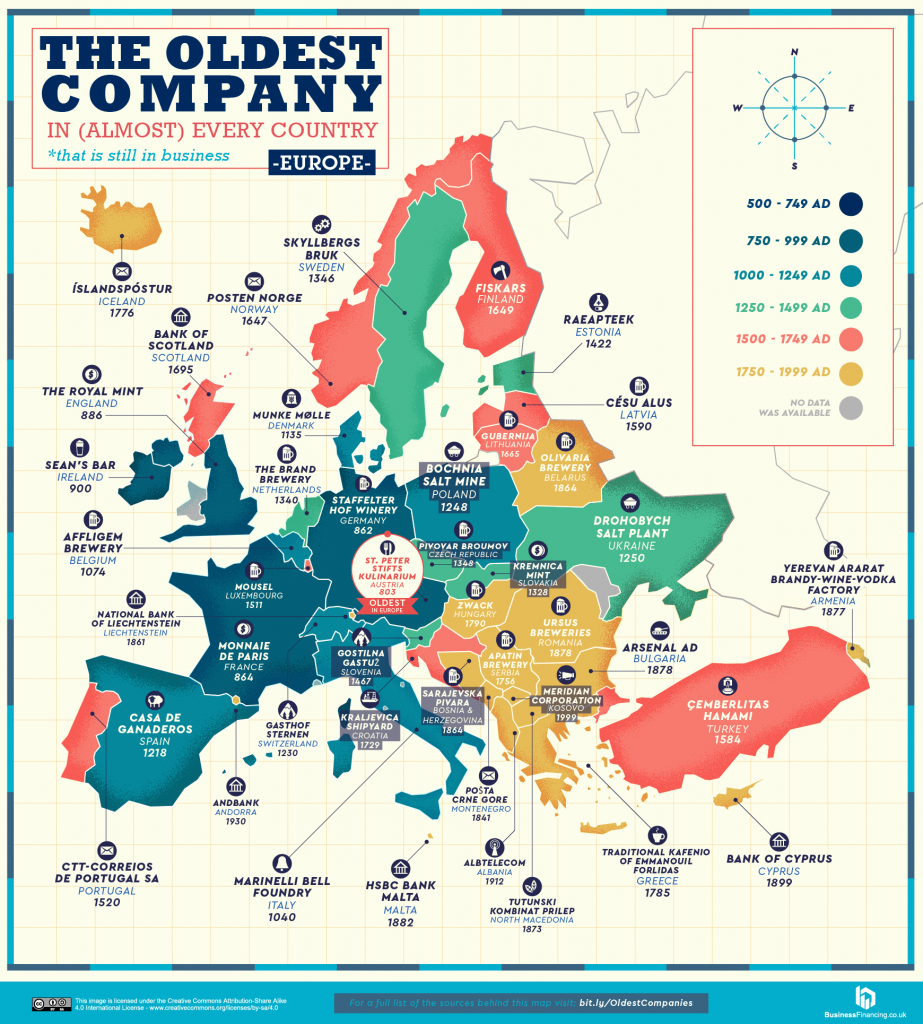The oldest companies in Europe