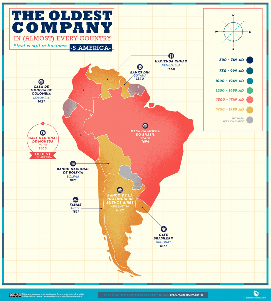 The oldest companies in Southern America