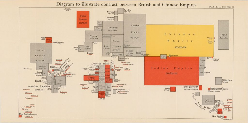 The diagram illustrates the contrast between the British and Chinese Empires
