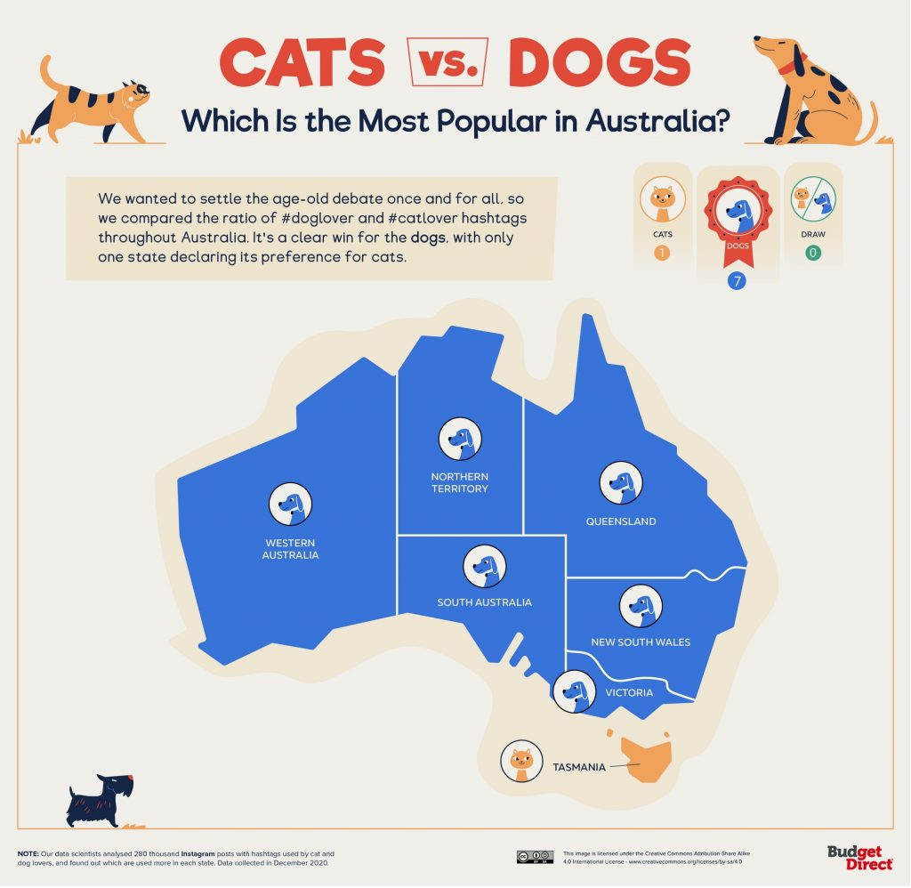 Cats Vs. Dogs: Which Is the Most Popular in Australia?