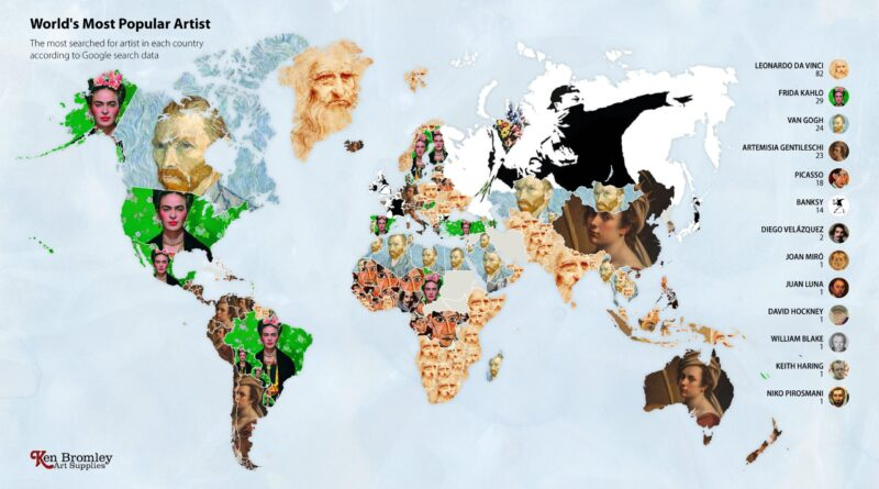 The most famous painters globally