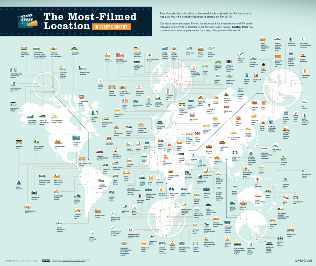 Map of the most-filmed location in every country