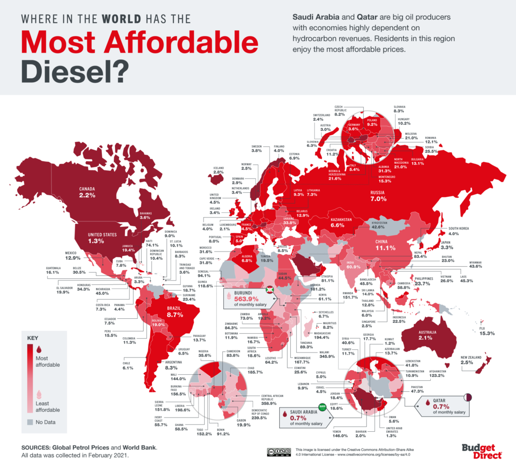 Where in the world has the most affordable diesel?