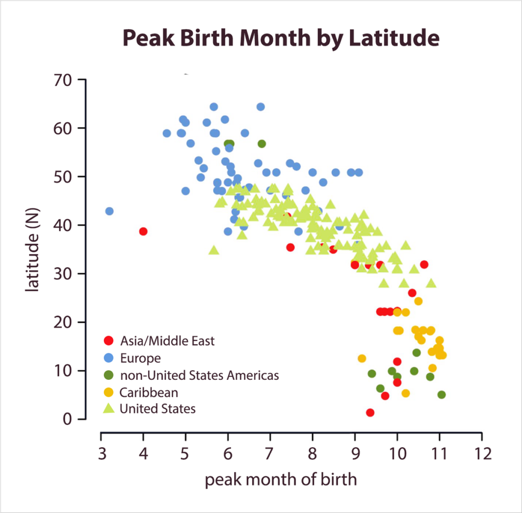 Peak Birth Month by Latitude