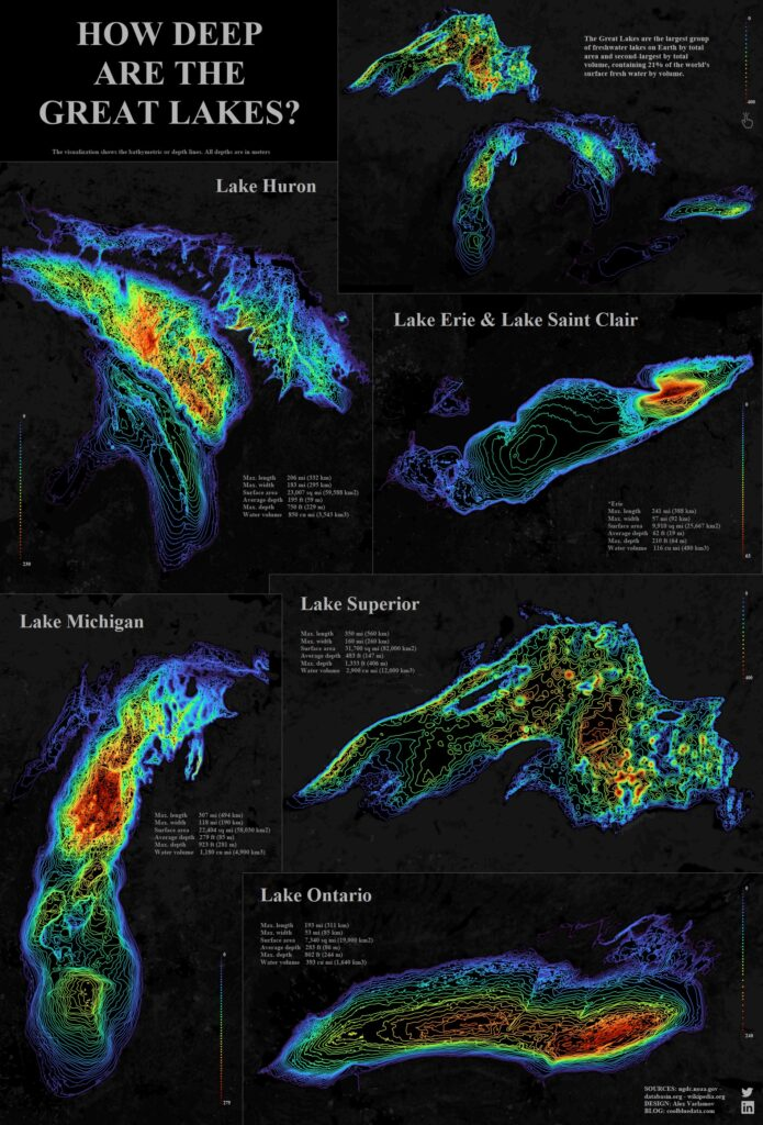 How deep are the Great Lakes?