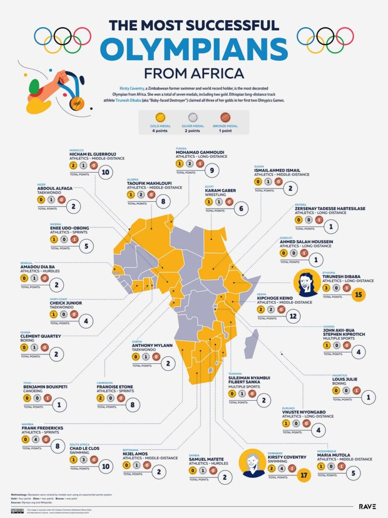 Map of the most successful Olympians from Africa