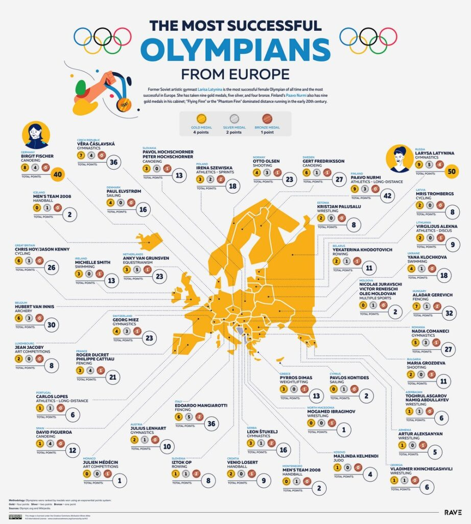 Map of the most successful Olympians from Europe
