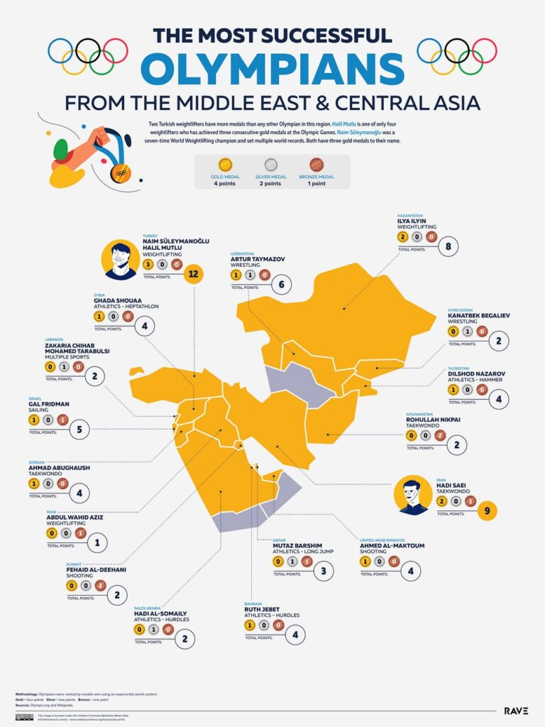 Map of the most successful Olympians from the Middle East and Central Asia