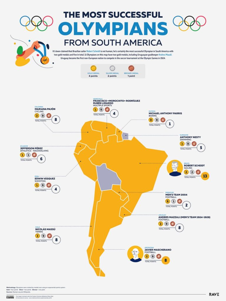 Map of the most successful Olympians from South America