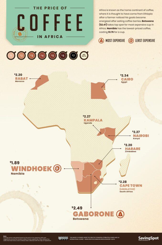 World Coffee Index in Africa