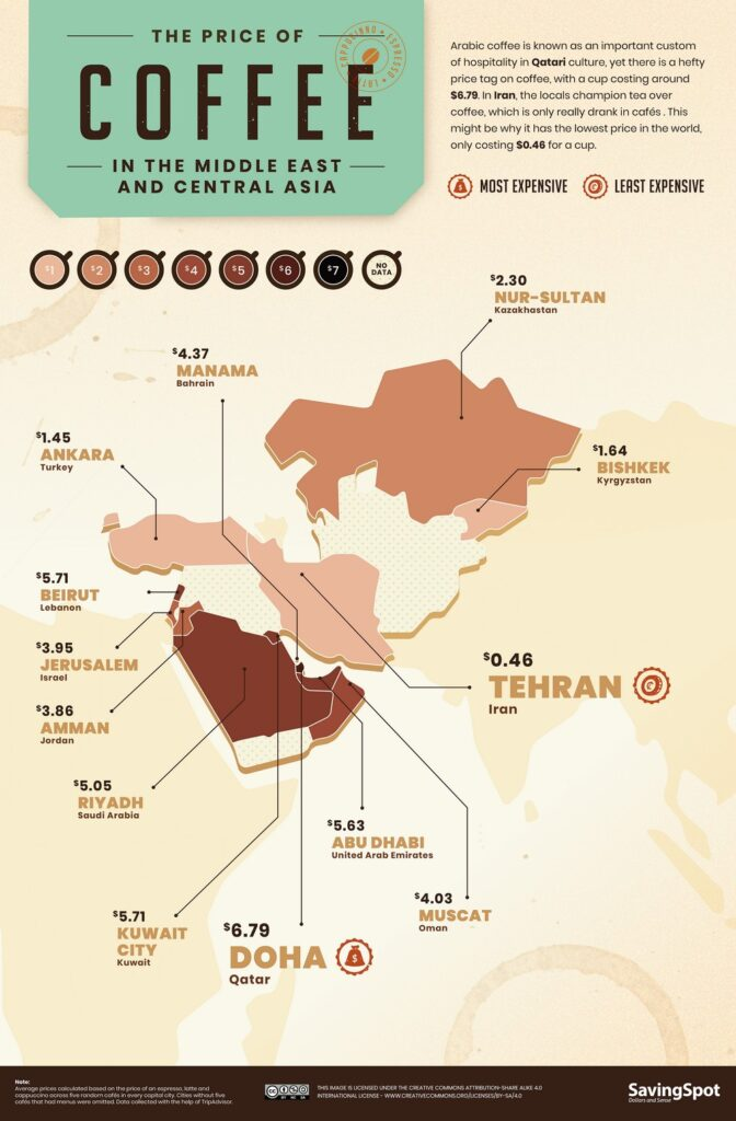 World Coffee Index in Middle East