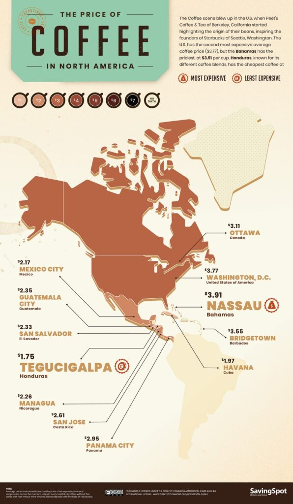 World Coffee Index in North America