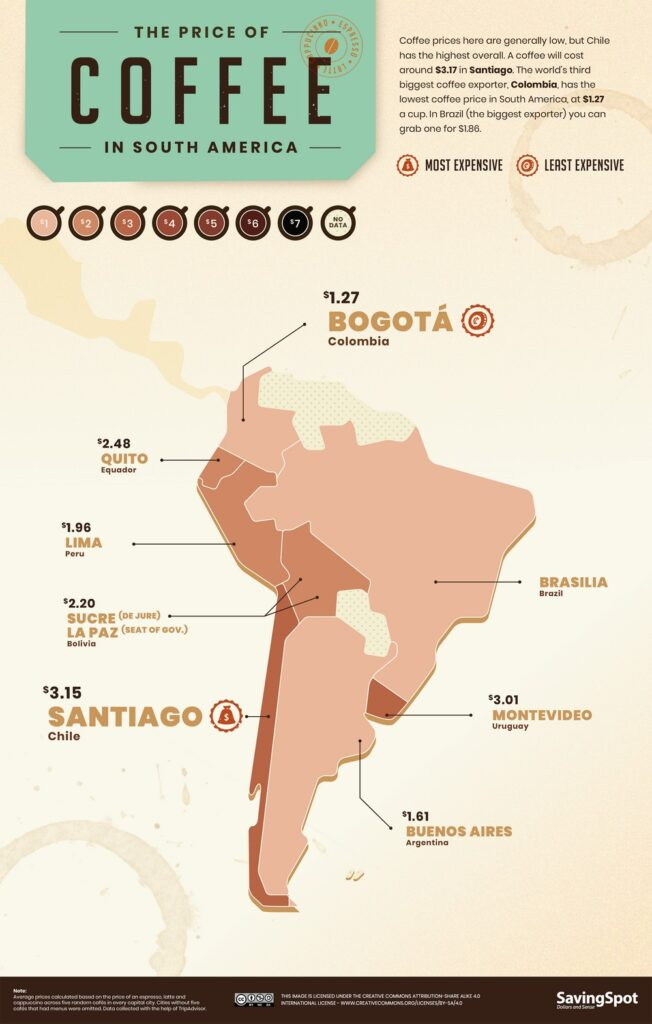 World Coffee Index in South America