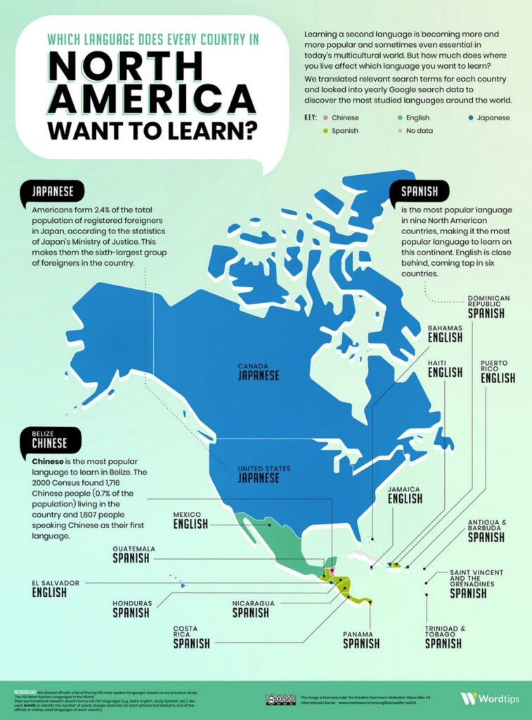 The most popular language in North America