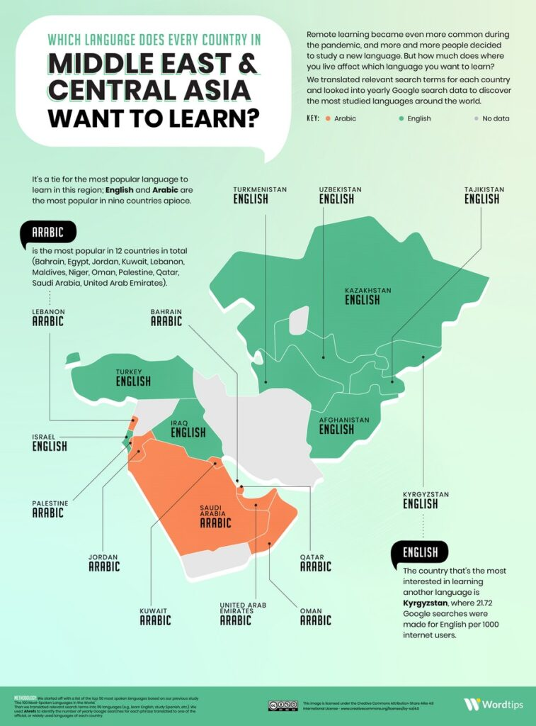 The most popular language in Middle East and Central Asia