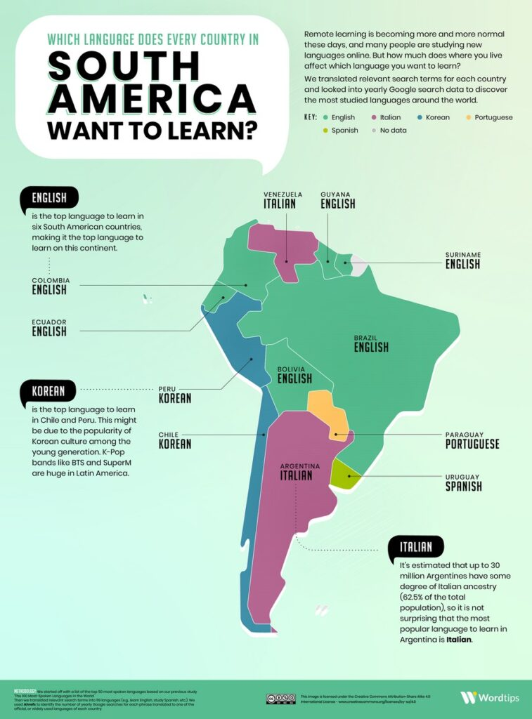 The most popular language in South America