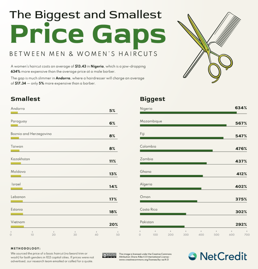 The price gaps between man and women's haircuts in the world