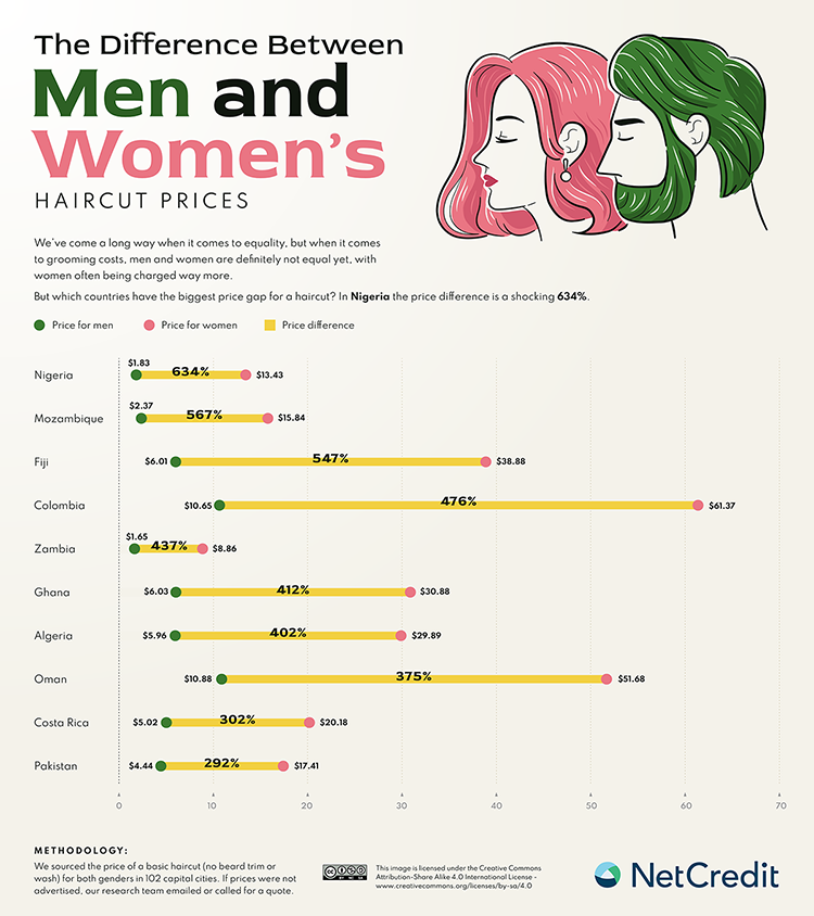The difference Between Men's and Women's haircut prices